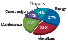 TotalBuildingCostChart