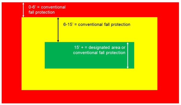 Faqs On New Osha Fall Protection Regulations Blog Series